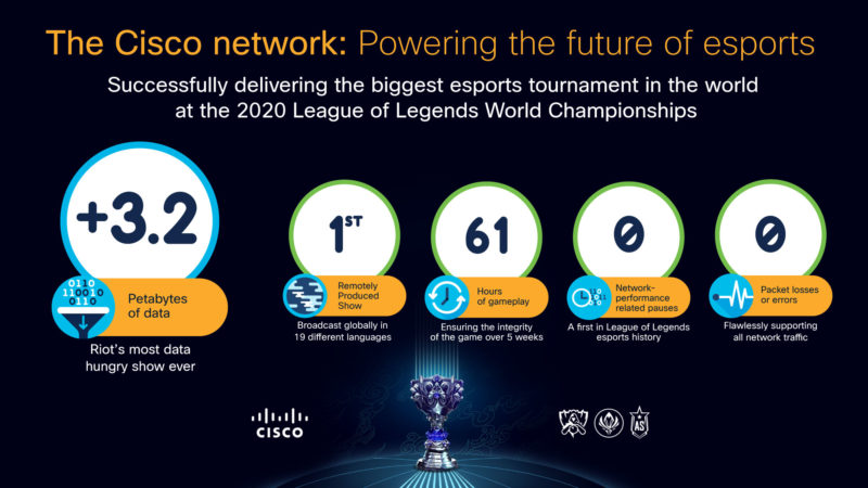 Cisco zasila przyszłość e sportu