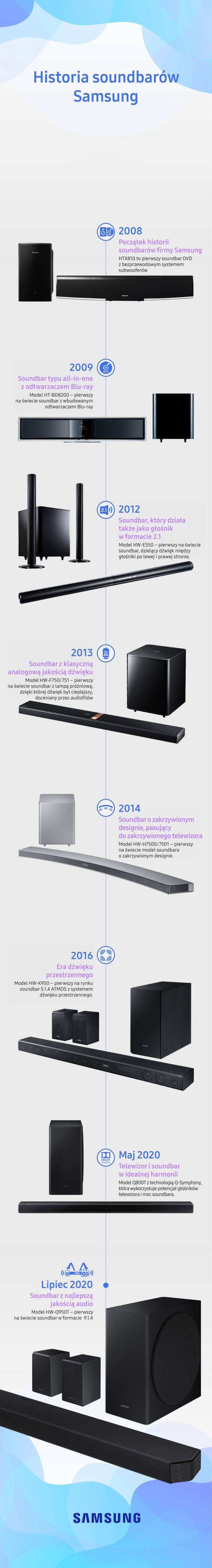 Infographic History of Samsung Soundbars 0902 PL 002 1