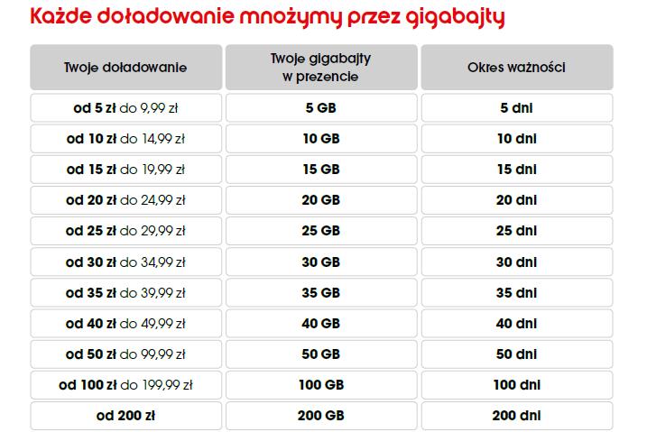 odbierz swiateczne 20 gigabajtow w heyah na karte tabelka i