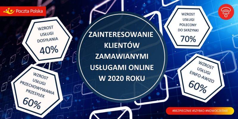 Poczta Polska: wzrost zainteresowania usługami online