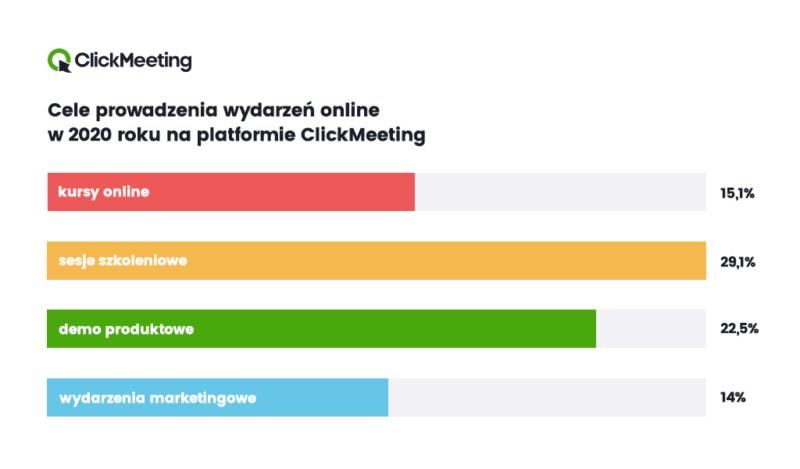 Cele webinarow ClickMeeting 2020