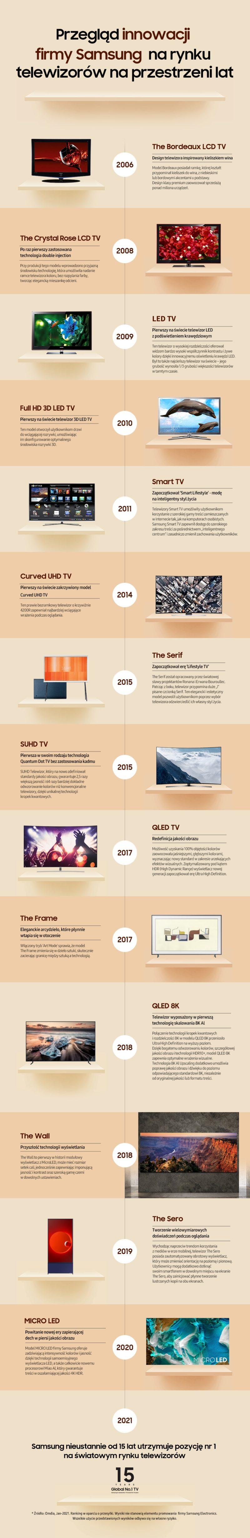 Infografika Historia telewizorów