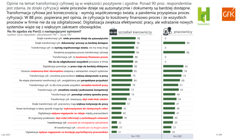 Raport Bariery i trendy opinia nt. cyfrowej transformacji