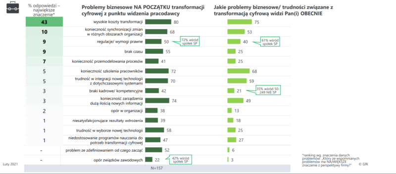 Raport bariery i trendy problemy biznesowe e1615293187241