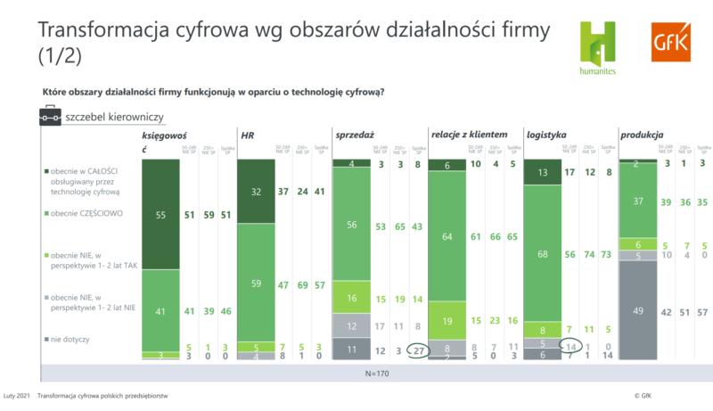 Transformacja cyfrowa wg obszarów działalności firmy 1