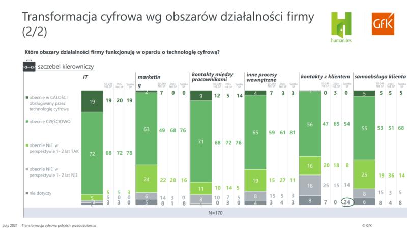 Transformacja cyfrowa wg obszarów działalności firmy 2