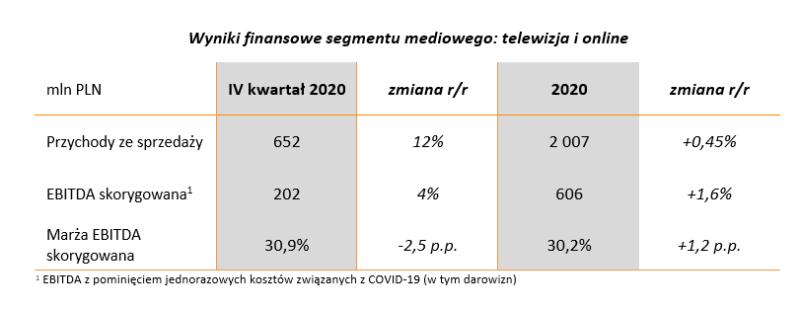 wyniki 2020 segmentu mediowego