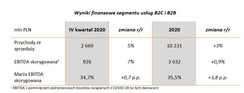 wyniki b2b b2c