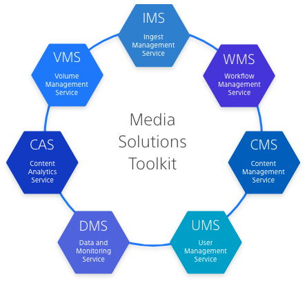 Media Solutions Toolkit