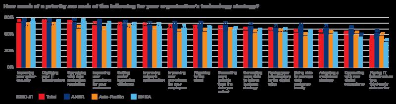 Badanie Equinix priorytety infografika