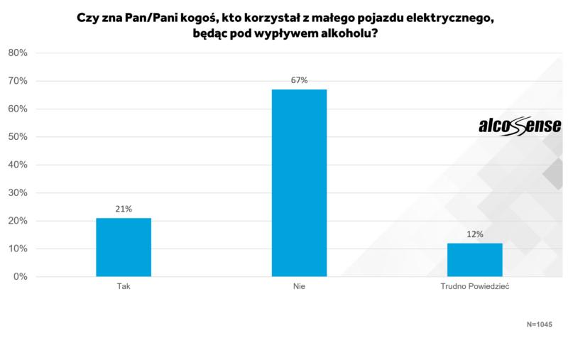 Wykres 1