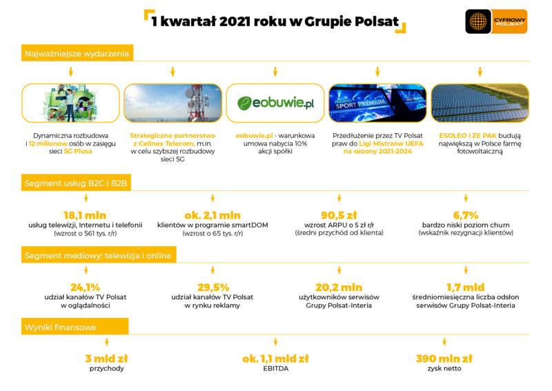 podsumowanie i kw. 2021 w grupie polsat
