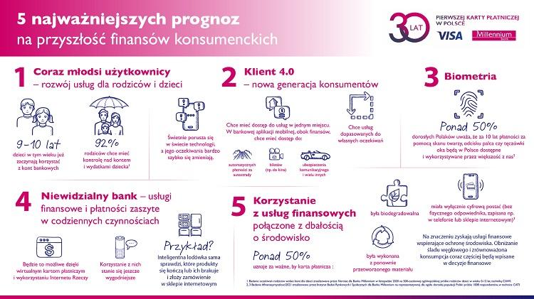 Bank Millennium i Visa: 5 prognoz na przyszłość finansów konsumenckich z okazji 30-lecia pierwszej karty płatniczej w Polsce