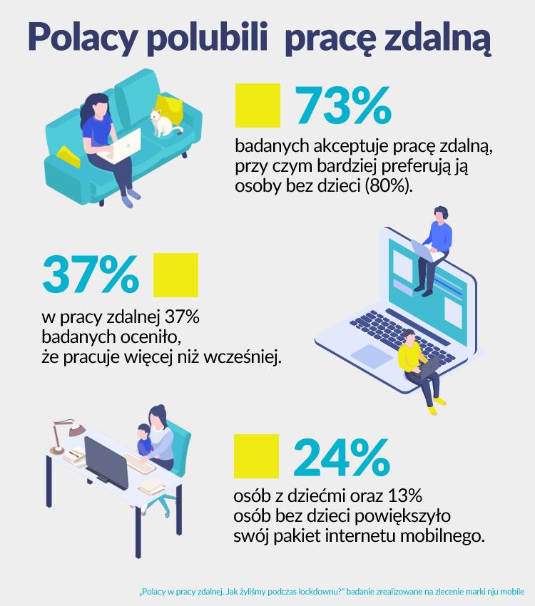 NJU mobile raport infografika 21.06.2021