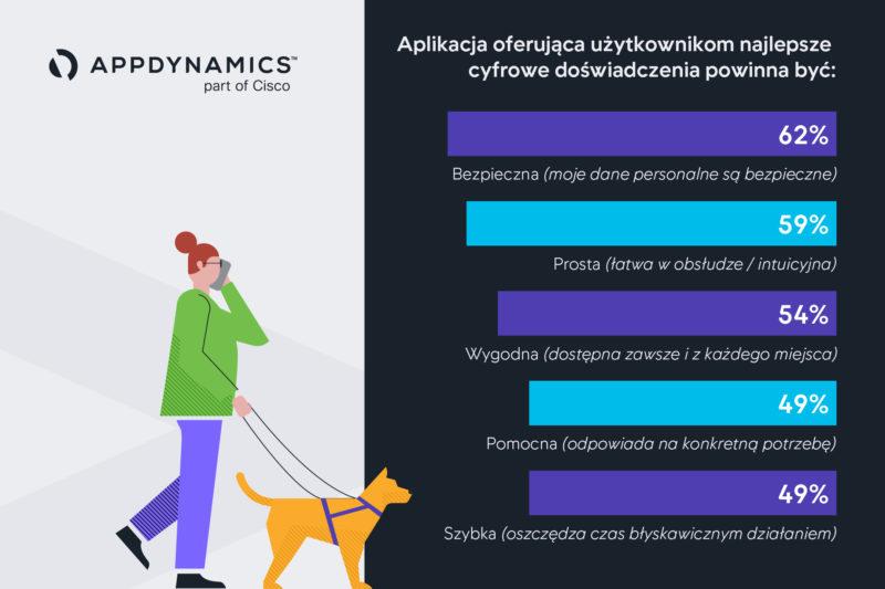 Cisco App Attention Index grafika 3