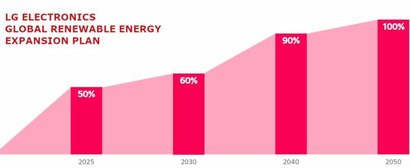 LG zobowiązuje się przejść w 100% na energię odnawialną do 2050 roku