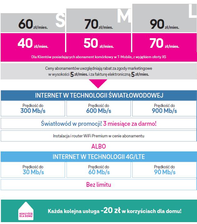 internet domowy i swiatlowodowy w t mobile cennik