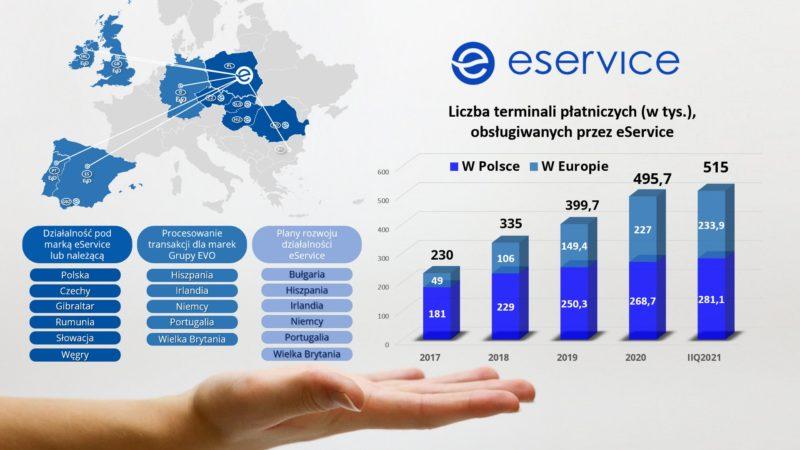 eService ma ponad pół miliona terminali płatniczych w Polsce i Europie