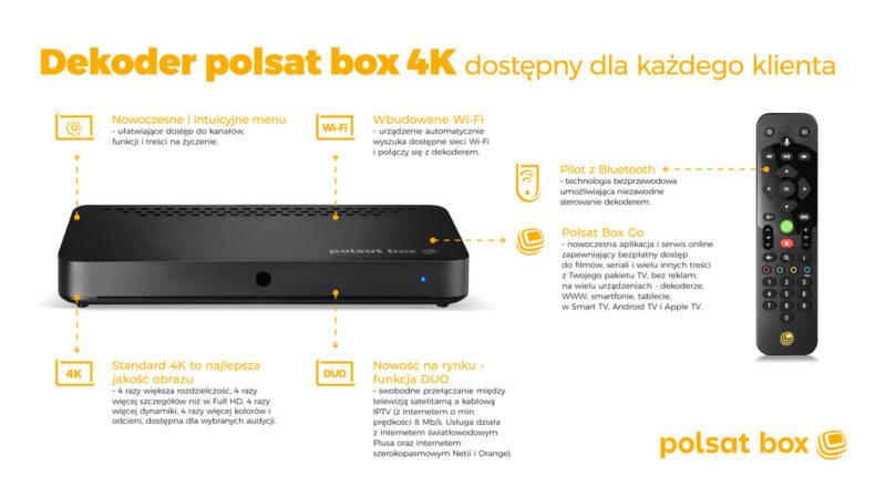 infografika dekoder polsat box 4k