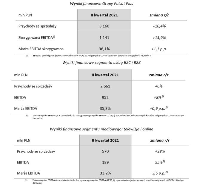 wyniki finansowe 2 kw