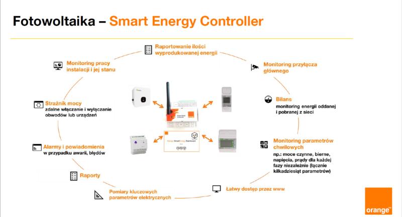 Smart Enegy Controller schemat